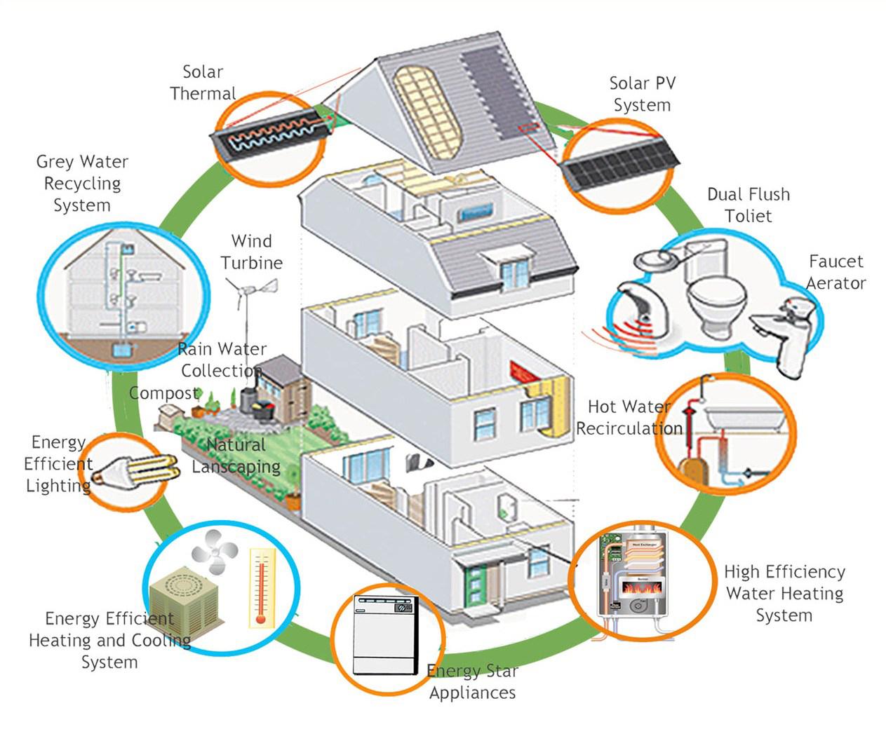 Most Efficient Home Design House energy efficient design House