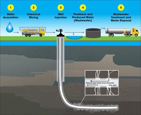 fracking-happening